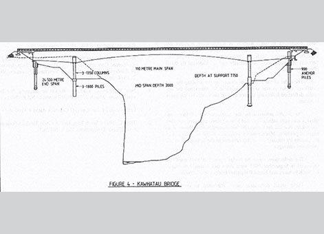 Mangaweka to Utiku Rail Deviation